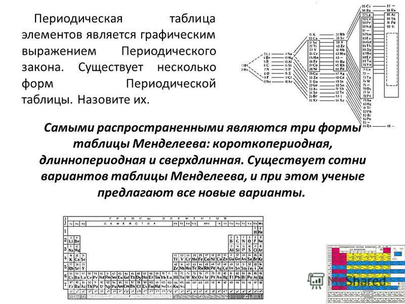 Самыми распространенными являются три формы таблицы Менделеева: короткопериодная, длиннопериодная и сверхдлинная. Существует сотни вариантов таблицы Менделеева, и при этом ученые предлагают все новые варианты. Периодическая таблица элементов является