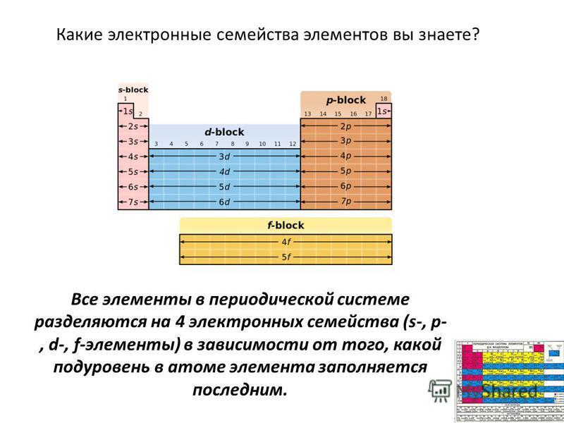 Все элементы в периодической системе разделяются на 4 электронных семейства (s-, p-, d-, f-элементы) в зависимости от того, какой подуровень в атоме элемента заполняется последним. Какие электронные семейства элементов вы знаете?