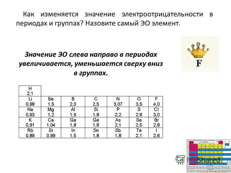 Значение ЭО слева направо в периодах увеличивается, уменьшается сверху вниз в группах. Как изменяется значение электроотрицательности в периодах и группах? Назовите самый ЭО элемент.