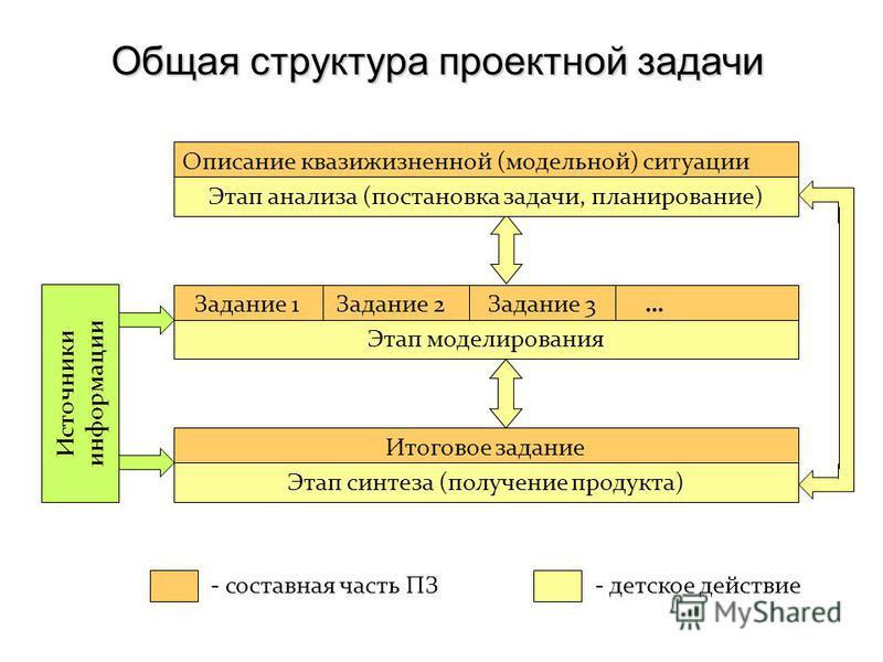 Общая структура проектной задачи Описание квази жизненной (модельной) ситуации Этап анализа (постановка задачи, планирование) Задание 1 Задание 2 Задание 3 … Этап моделирования Итоговое задание Этап синтеза (получение продукта) Источники информации -