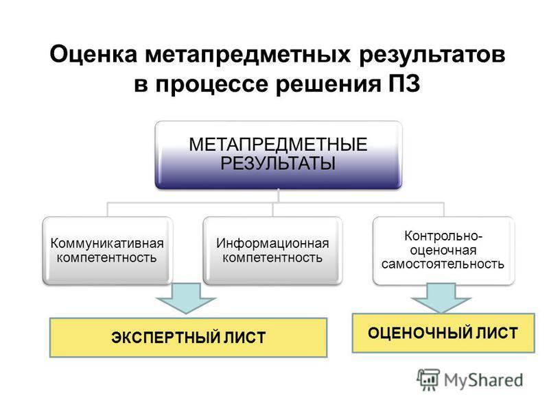 Оценка метапредметных результатов в процессе решения ПЗ МЕТАПРЕДМЕТНЫЕ РЕЗУЛЬТАТЫ Коммуникативная компетентность Информационная компетентность Контрольно- оценочная самостоятельность ЭКСПЕРТНЫЙ ЛИСТ ОЦЕНОЧНЫЙ ЛИСТ ЭКСПЕРТНЫЙ ЛИСТ