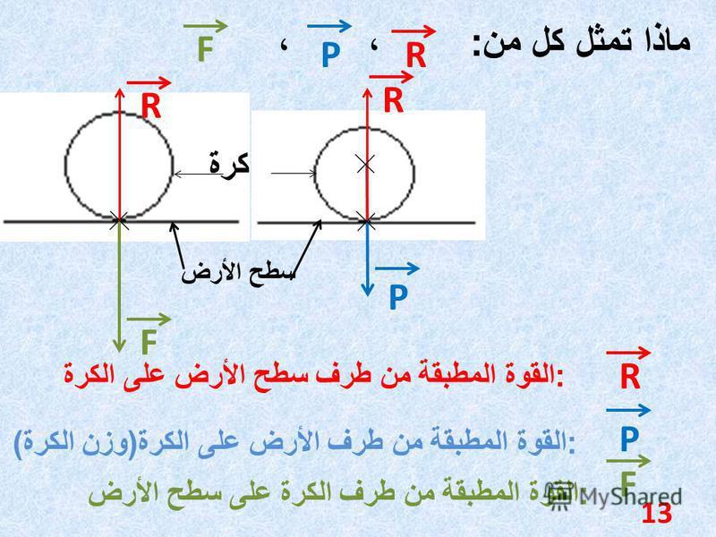 كرة سطح الأرض F P R R ماذا تمثل كل من : ، ، F PR F P R : القوة المطبقة من طرف سطح الأرض على الكرة : القوة المطبقة من طرف الأرض على الكرة ( وزن الكرة ) : القوة المطبقة من طرف الكرة على سطح الأرض 13
