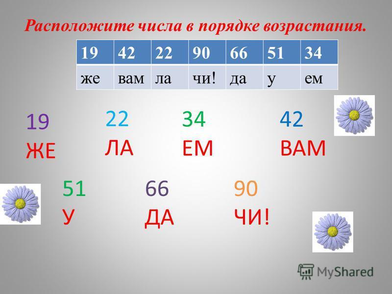 19 ЖЕ 22 ЛА 34 ЕМ 42 ВАМ 51 У 66 ДА 90 ЧИ! Расположите числа в порядке возрастания. 19422290665134 жевамлачи!дауем