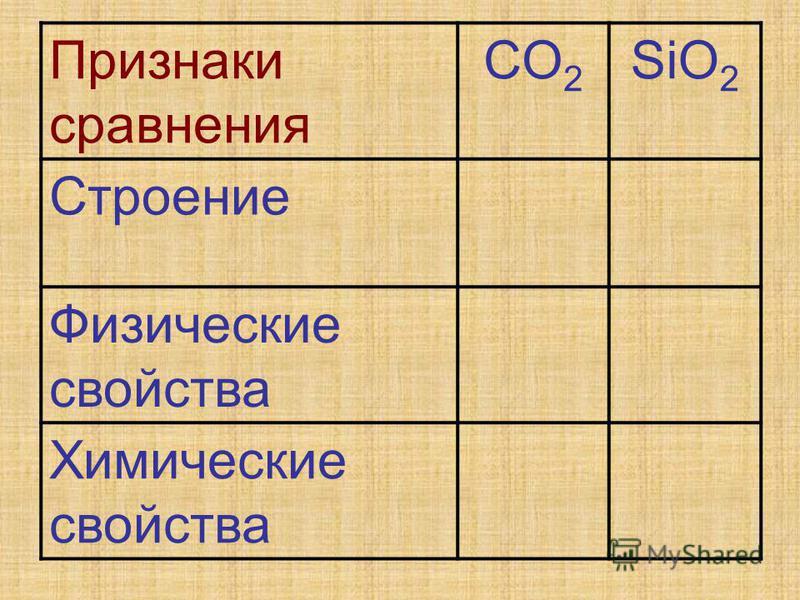 Признаки сравнения CO 2 SiO 2 Строение Физические свойства Химические свойства