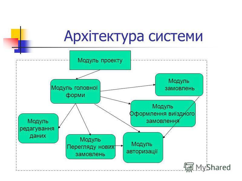 Архітектура системи Модуль проекту Модуль головної форми Модуль авторизації Модуль замовлень Модуль Оформлення виїздного замовлення Модуль Перегляду нових замовлень Модуль редагування даних