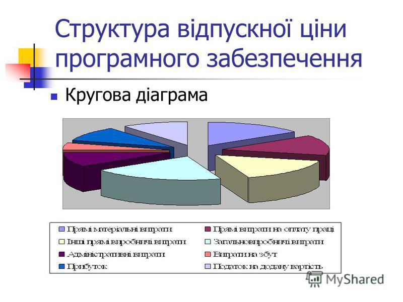 Структура відпускної ціни програмного забезпечення Кругова діаграма