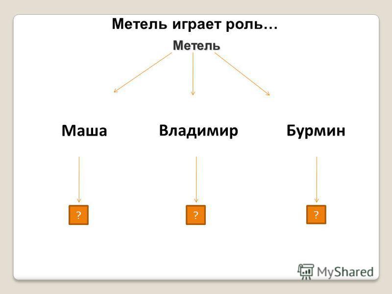 Метель играет роль…? Метель Маша Владимир Бурмин ? ? ?