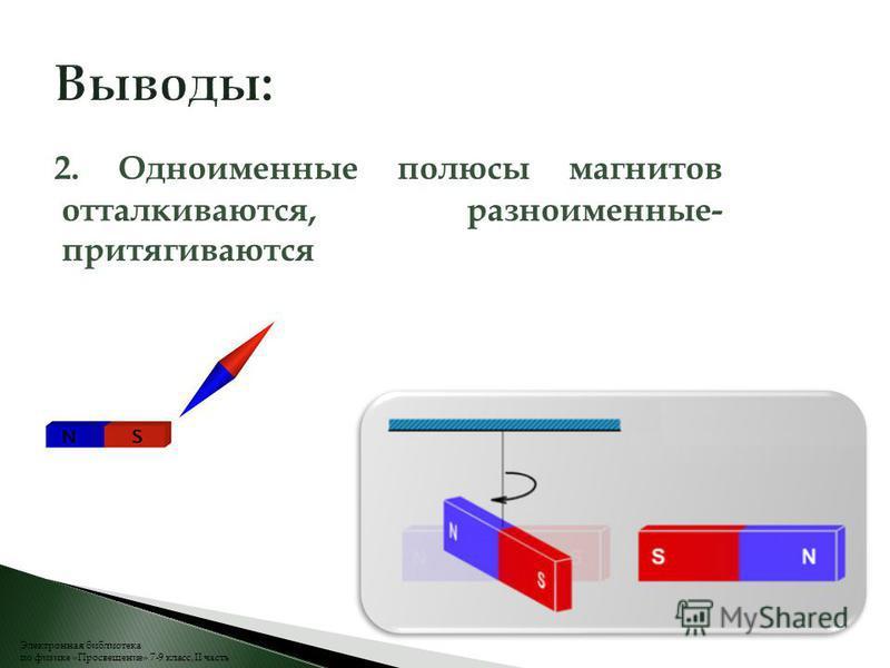 2. Одноименные полюсы магнитов отталкиваются, разноименные- притягиваются Электронная библиотека по физике «Просвещение» 7-9 класс, II часть