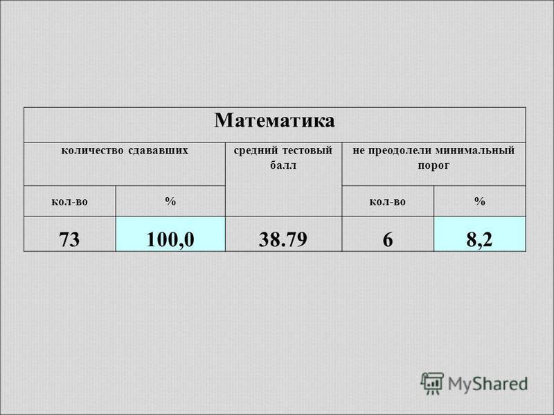 Математика количество сдававшихсредний тестовый балл не преодолели минимальный порог кол-во% % 73100,038.7968,2