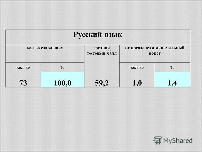 Русский язык кол-во сдававшихсредний тестовый балл не преодолели минимальный порог кол-во% % 73100,059,21,01,4