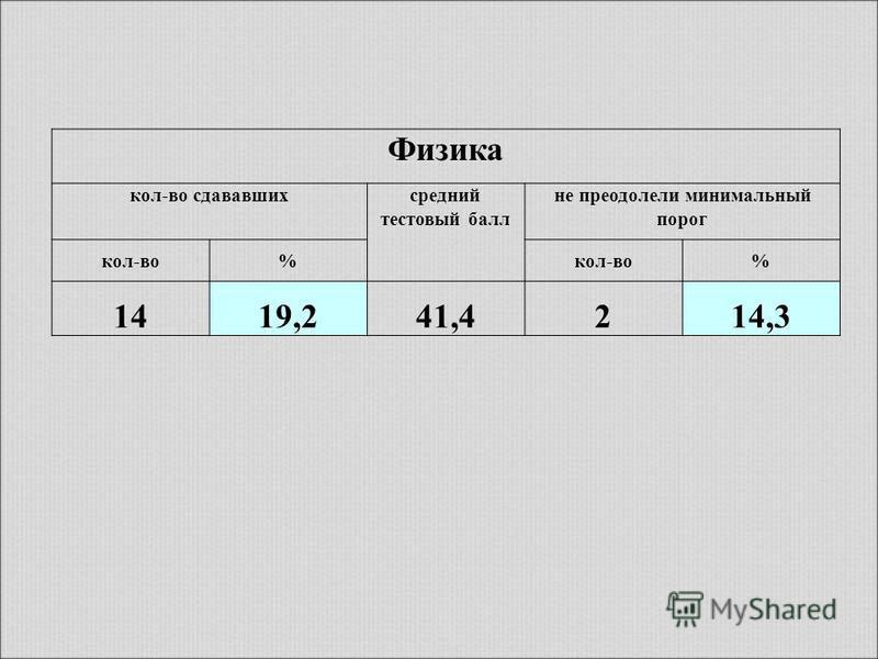 Физика кол-во сдававшихсредний тестовый балл не преодолели минимальный порог кол-во% % 1419,241,4214,3