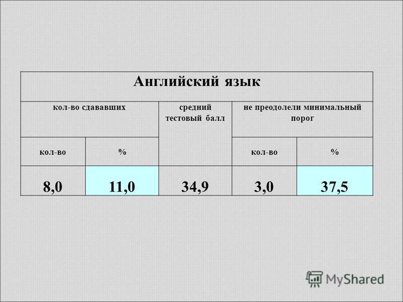 Английский язык кол-во сдававшихсредний тестовый балл не преодолели минимальный порог кол-во% % 8,011,034,93,037,5