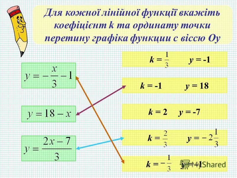 Для кожної лінійної функції вкажіть коефіцієнт k та ординату точки перетину графіка функции с віссю Оу k = -1 y = 18 k = 2 y = -7 k = y = -1 k = y =