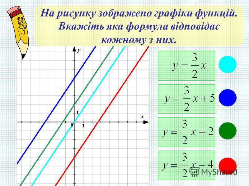 На рисунку зображено графіки функцій. Вкажіть яка формула відповідає кожному з них.