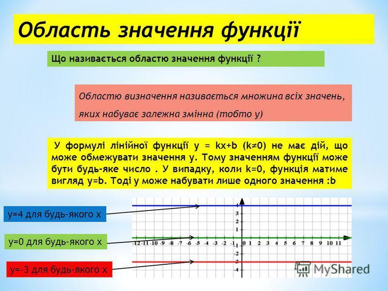 Область значення функції Що називається областю значення функції ? Областю визначення називається множина всіх значень, яких набуває залежна змінна (тобто у) У формулі лінійної функції у = kx+b (k0) не має дій, що може обмежувати значення у. Тому зна