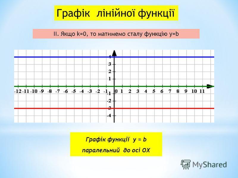 Графік лінійної функції ІІ. Якщо k=0, то матимемо сталу функцію у=b Графік функції у = b паралельний до осі ОХ