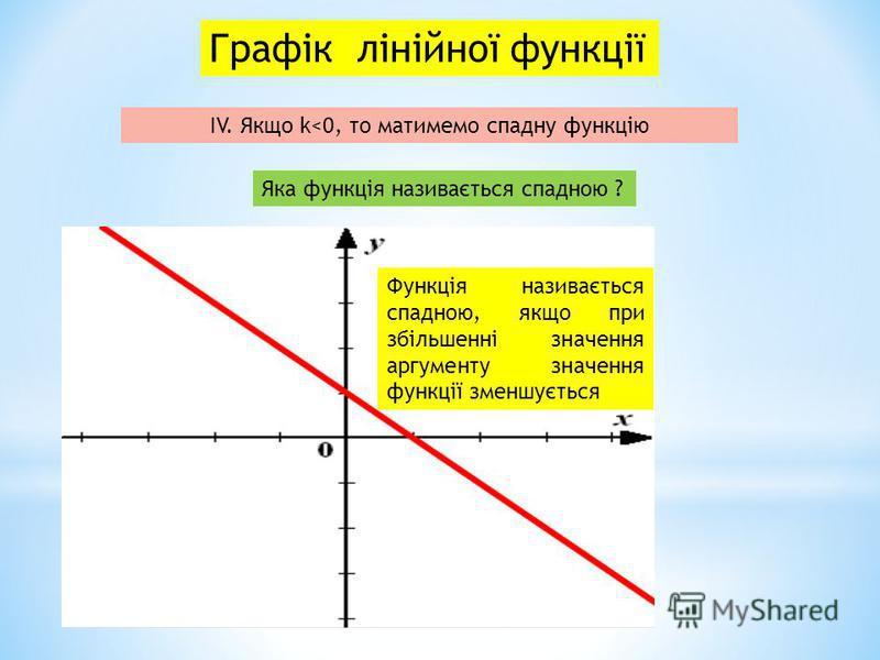 Графік лінійної функції ІV. Якщо k<0, то матимемо спадну функцію Функція називається спадною, якщо при збільшенні значення аргументу значення функції зменшується Яка функція називається спадною ?