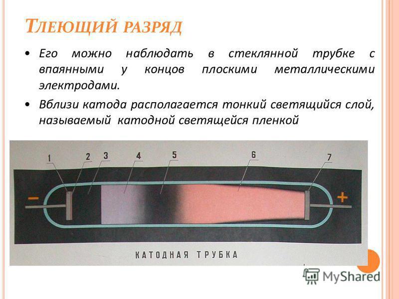 Т ЛЕЮЩИЙ РАЗРЯД Его можно наблюдать в стеклянной трубке с впаянными у концов плоскими металлическими электродами. Вблизи катода располагается тонкий светящийся слой, называемый катодной светящейся пленкой
