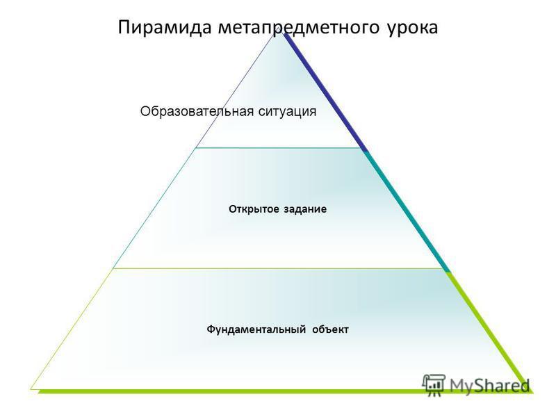 Открытое задание Фундаментальный объект Пирамида метапредметного урока Образовательная ситуация