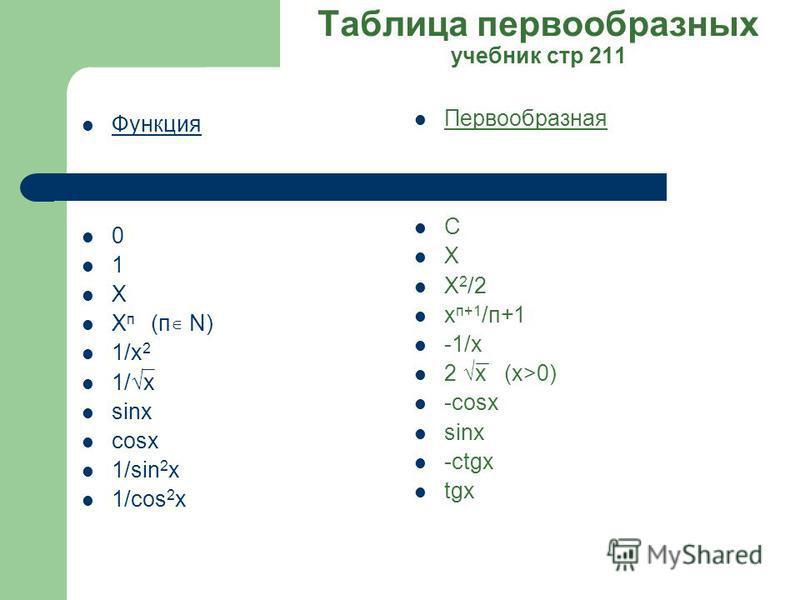 Таблица первообразных учебник стр 211 Функция 0 1 Х Х п (п N) 1/х 2 1/х sinx cosx 1/sin 2 x 1/cos 2 x Первообразная С Х Х 2 /2 х п+1 /п+1 -1/х 2 х (x>0) -cosx sinx -ctgx tgx