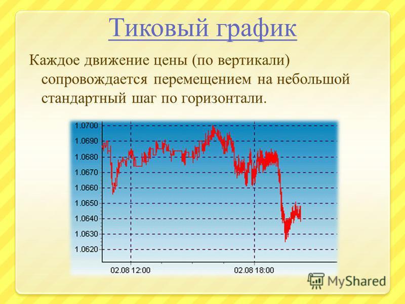 Тиковый график Каждое движение цены (по вертикали) сопровождается перемещением на небольшой стандартный шаг по горизонтали.