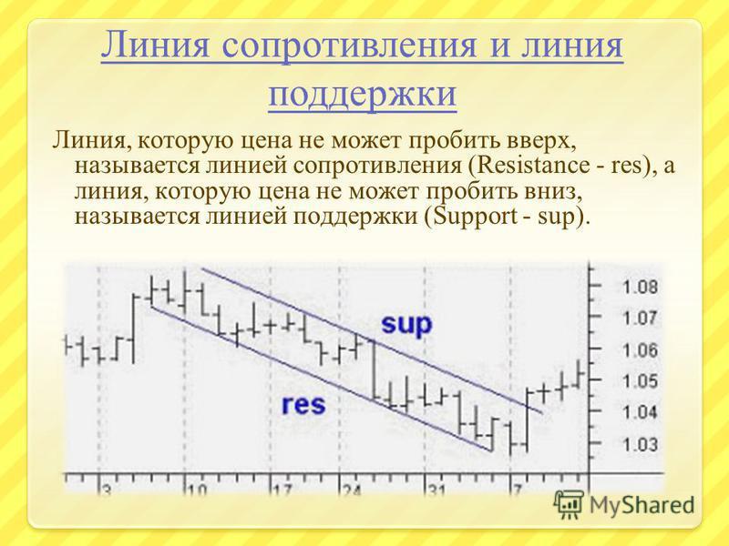 Линия сопротивления и линия поддержки Линия, которую цена не может пробить вверх, называется линией сопротивления (Resistance - res), а линия, которую цена не может пробить вниз, называется линией поддержки (Support - sup).