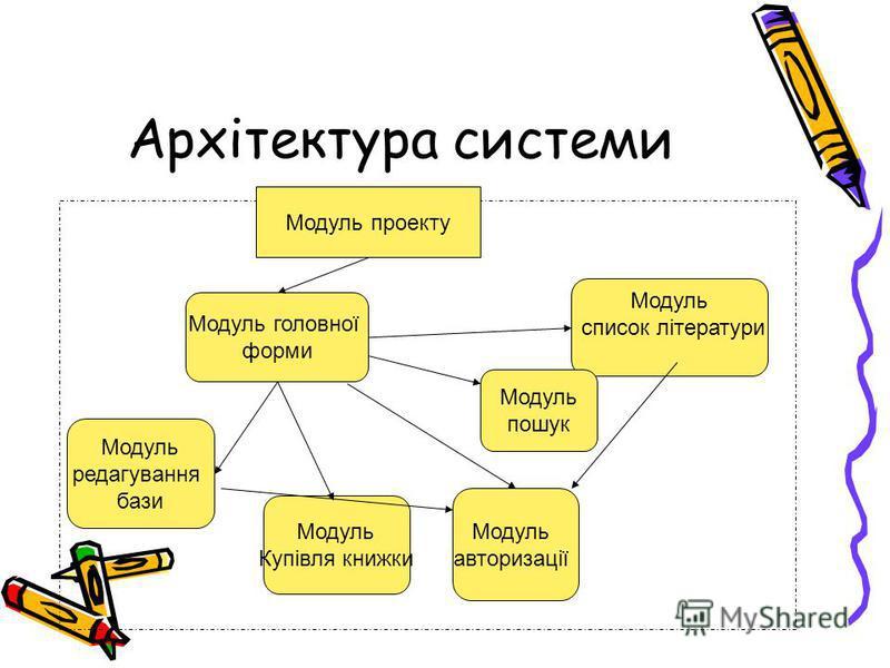 Архітектура системи Модуль проекту Модуль головної форми Модуль авторизації Модуль список літератури Модуль пошук Модуль Купівля книжки Модуль редагування бази