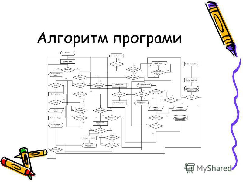Алгоритм програми