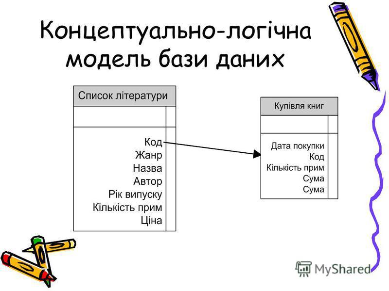 Концептуально-логічна модель бази даних