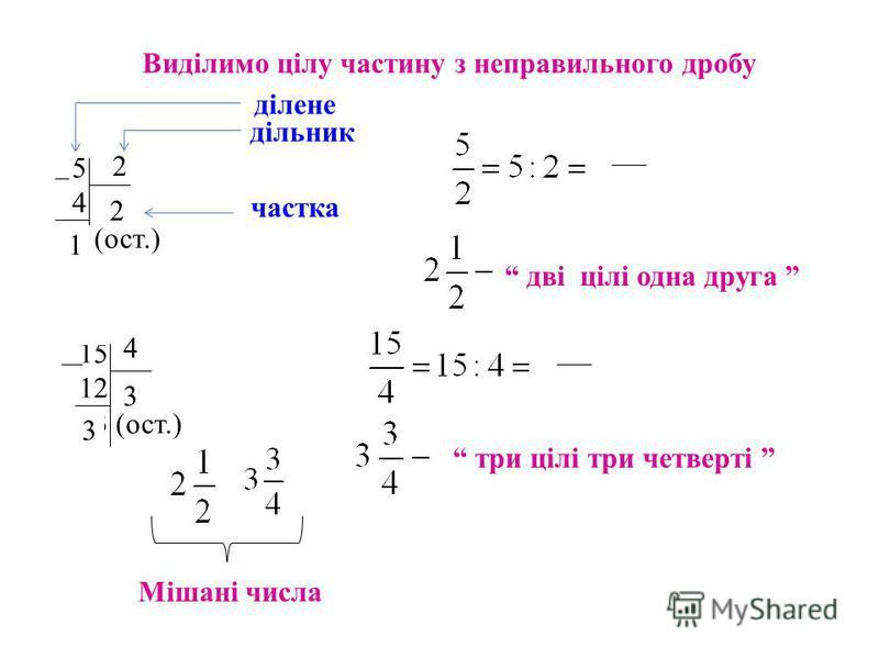 три цілі три четверті 15 4 12 3 3 (ост.) 5 2 4 2 1 (ост.) 2 Виділимо цілу частину з неправильного дробу ділене дільник частка 2 1 дві цілі одна друга 4 3 3 Мішані числа