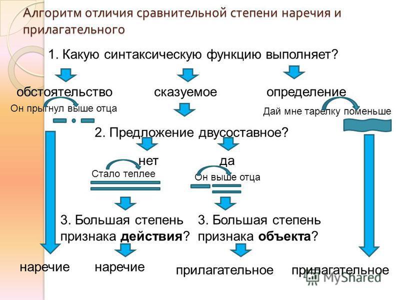 Алгоритм отличия сравнительной степени наречия и прилагательного 1. Какую синтаксическую функцию выполняет? обстоятельство сказуемое 2. Предложение двусоставное? да-нет 3. Большая степень признака объекта? наречие прилагательное Он прыгнул выше отца