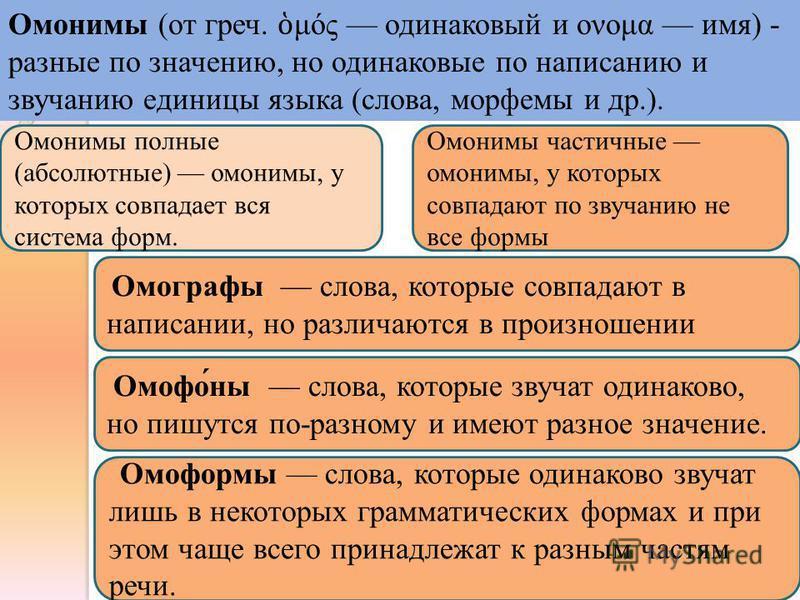 Омонимы (от греч. μός одинаковый и ονομα имя) - разние по значению, но одинаковые по написанию и звучанию единицы языка (слова, морфемы и др.). Омонимы полние (абсолютние) омонимы, у которых совпадает вся система форм. Омонимы частичние омонимы, у ко