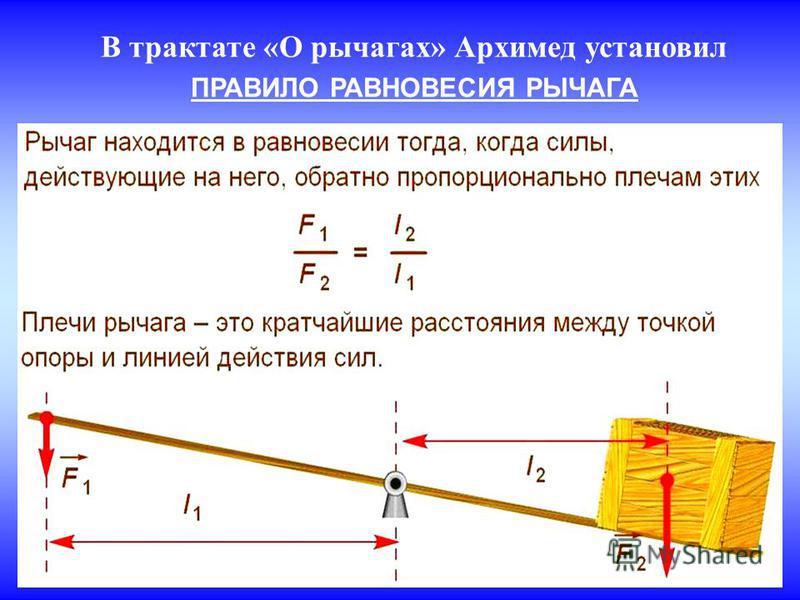 В трактате «О рычагах» Архимед установил ПРАВИЛО РАВНОВЕСИЯ РЫЧАГА