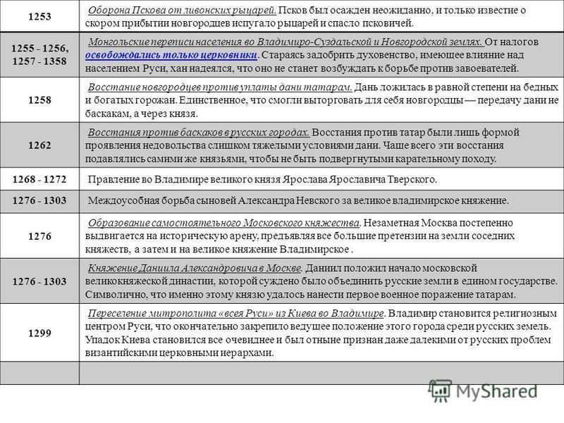 1253 Оборона Пскова от ливонских рыцарей. Псков был осажден неожиданно, и только известие о скором прибытии новгородцев испугало рыцарей и спасло псковичей. 1255 - 1256, 1257 - 1358 Монгольские переписи населения во Владимиро-Суздальской и Новгородск