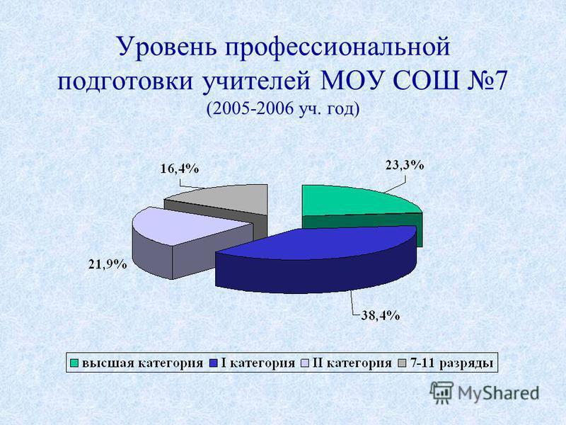 Уровень профессиональной подготовки учителей МОУ СОШ 7 (2005-2006 уч. год)