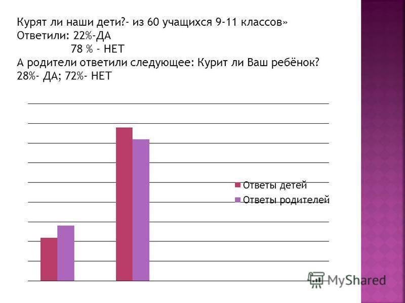 Курят ли наши дети?- из 60 учащихся 9-11 классов» Ответили: 22%-ДА 78 % - НЕТ А родители ответили следующее: Курит ли Ваш ребёнок? 28%- ДА; 72%- НЕТ