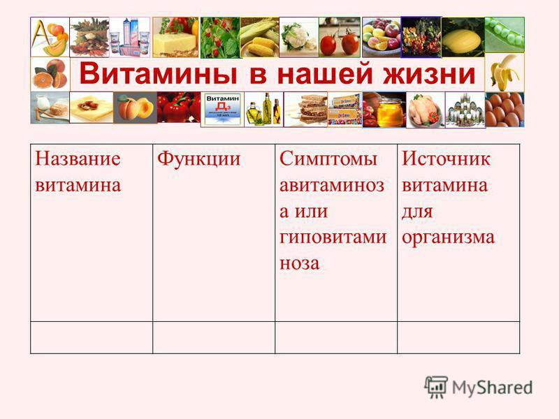 Витамины в нашей жизни Название витамина Функции Симптомы авитаминоз а или гиповитаминоза Источник витамина для организма
