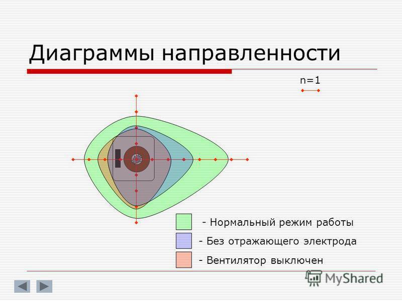 Диаграммы направленности n=1 - Нормальный режим работы - Без отражающего электрода - Вентилятор выключен