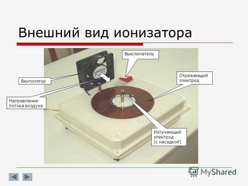 Внешний вид ионизатора Вентилятор Выключатель Отражающий электрод Излучающий электрод (с насадкой) Направление потока воздуха