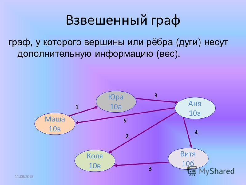 Взвешенный граф граф, у которого вершины или рёбра (дуги) несут дополнительную информацию (вес). Маша 10 в Коля 10 в Юра 10 а Витя 10 б Аня 10 а 3 5 1 4 2 3 11.08.2015
