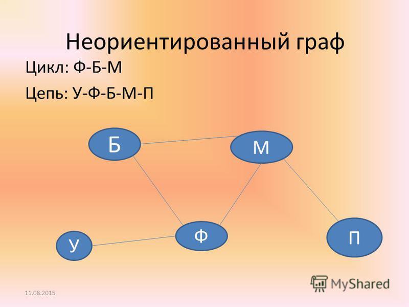 Неориентированный граф Цикл: Ф-Б-М Цепь: У-Ф-Б-М-П У Б Ф М П 11.08.2015