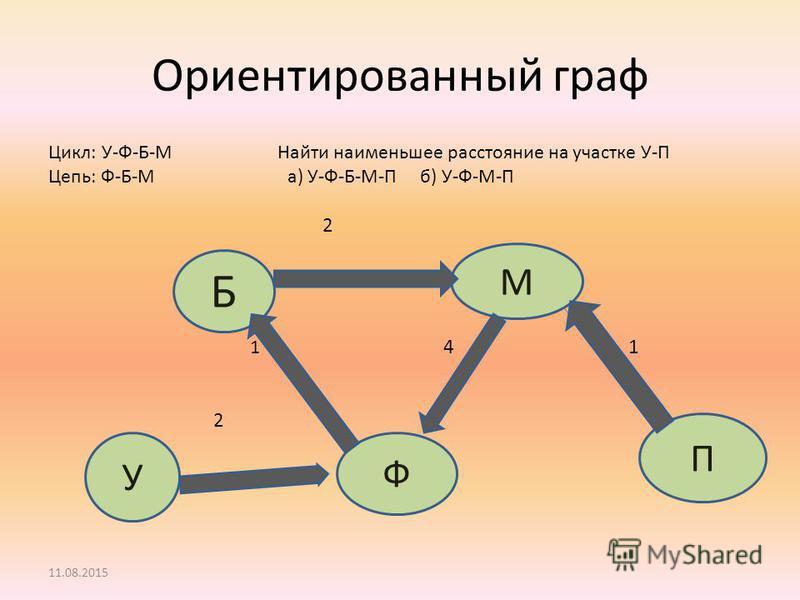 Ориентированный граф Цикл: У-Ф-Б-М Найти наименьшее расстояние на участке У-П Цепь: Ф-Б-М а) У-Ф-Б-М-П б) У-Ф-М-П 2 1 4 1 2 2 11.08.2015 У Б Ф М П