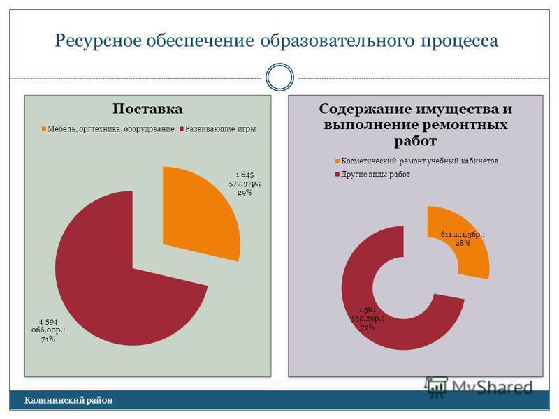 Ресурсное обеспечение образовательного процесса Калининский район
