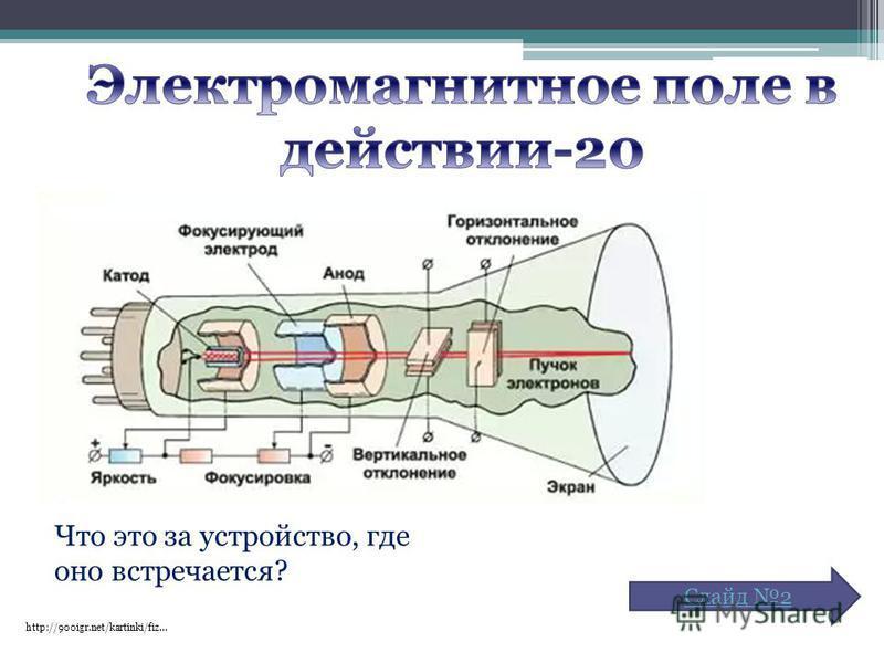 Что это за устройство, где оно встречается? http://900igr.net/kartinki/fiz… Слайд 2