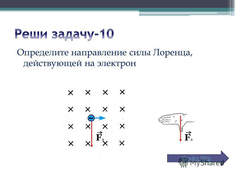 Определите направление силы Лоренца, действующей на электрон FлFл FлFл Слайд 2