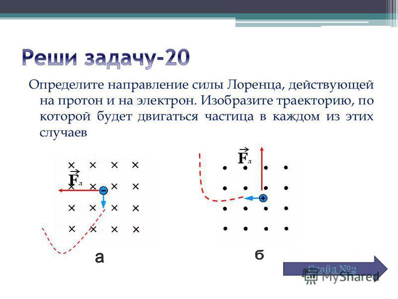 Определите направление силы Лоренца, действующей на протон и на электрон. Изобразите траекторию, по которой будет двигаться частица в каждом из этих случаев FлFл FлFл Слайд 2