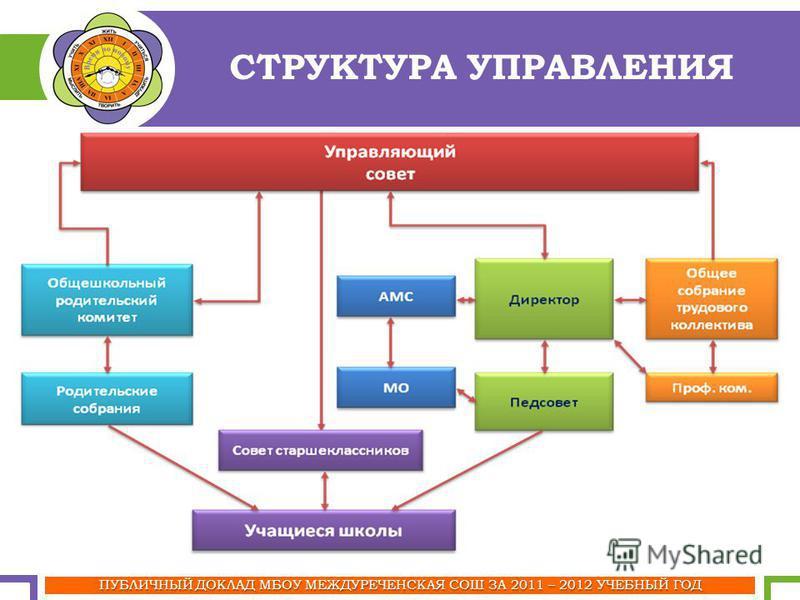 ПУБЛИЧНЫЙ ДОКЛАД МБОУ МЕЖДУРЕЧЕНСКАЯ СОШ ЗА 2011 – 2012 УЧЕБНЫЙ ГОД СТРУКТУРА УПРАВЛЕНИЯ