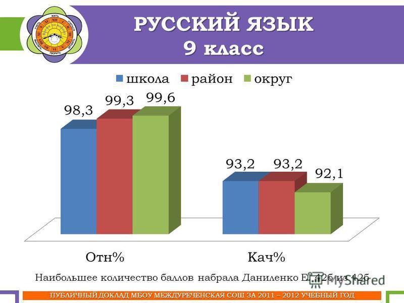 ПУБЛИЧНЫЙ ДОКЛАД МБОУ МЕЖДУРЕЧЕНСКАЯ СОШ ЗА 2011 – 2012 УЧЕБНЫЙ ГОД РУССКИЙ ЯЗЫК 9 класс Наибольшее количество баллов набрала Даниленко Е. 42 б из 42 б
