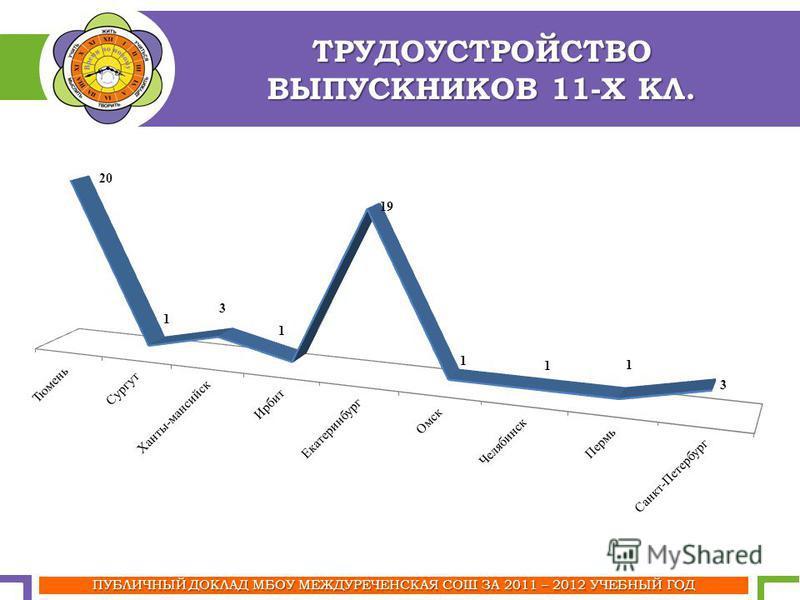 ТРУДОУСТРОЙСТВО ВЫПУСКНИКОВ 11-Х КЛ. ПУБЛИЧНЫЙ ДОКЛАД МБОУ МЕЖДУРЕЧЕНСКАЯ СОШ ЗА 2011 – 2012 УЧЕБНЫЙ ГОД