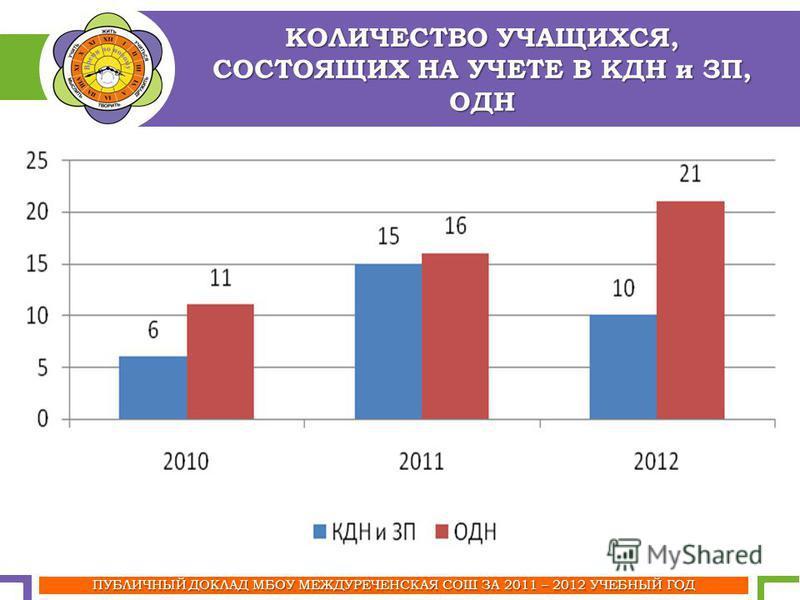 КОЛИЧЕСТВО УЧАЩИХСЯ, СОСТОЯЩИХ НА УЧЕТЕ В КДН и ЗП, ОДН ПУБЛИЧНЫЙ ДОКЛАД МБОУ МЕЖДУРЕЧЕНСКАЯ СОШ ЗА 2011 – 2012 УЧЕБНЫЙ ГОД